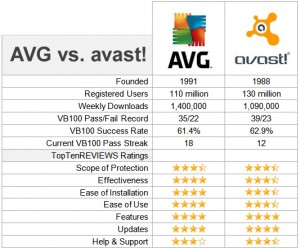 Avast vs AVG Antivirus comparison for Mac, Windows and Android Devices